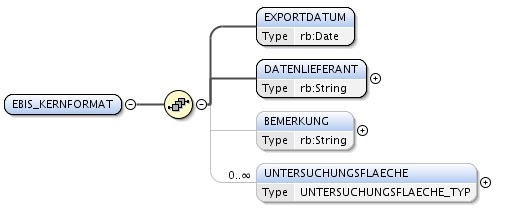Extract from the graphical representation of eBIS XML Schema
