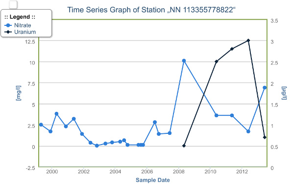 Ground Water Time Series Concentrations